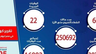 صورة الصحة تسجيل 679 حالة إيجابية جديدة بفيروس كورونا  و 22 حالة وفاة