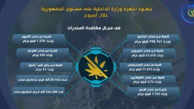 صورة جهود أجهزة وزارة الداخلية على مستوى الجمهورية خلال أسبوع