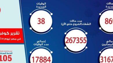 صورة الصحة تسجيل 869 حالة إيجابية جديدة بفيروس كورونا و 38 حالة وفاة